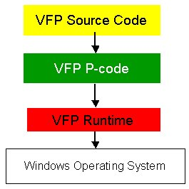 NET for Visual FoxPro Developers - Chapter 1