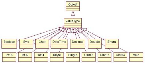 Net for visual foxpro developers chapter 6 the system namespace contains many frequently used classes such as the base value type classes shown in this uml class diagram ccuart Gallery